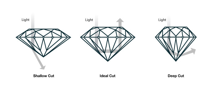How diamond cut affects sparkle