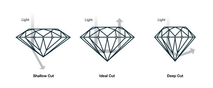 How diamond cut affects sparkle