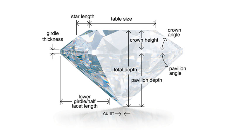 Diamond Anatomy of a Round Diamond | Draco Diamonds